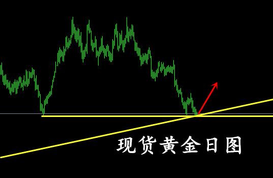黄金底部争夺越演越烈,最终获胜会是多方?黄金价格将会怎样?