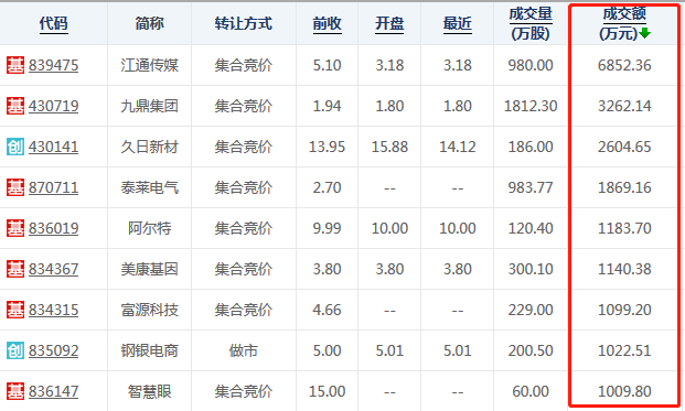 """4月13日新三板复盘:做市窄幅震荡收涨 江通传媒""""挤""""上宝座"""