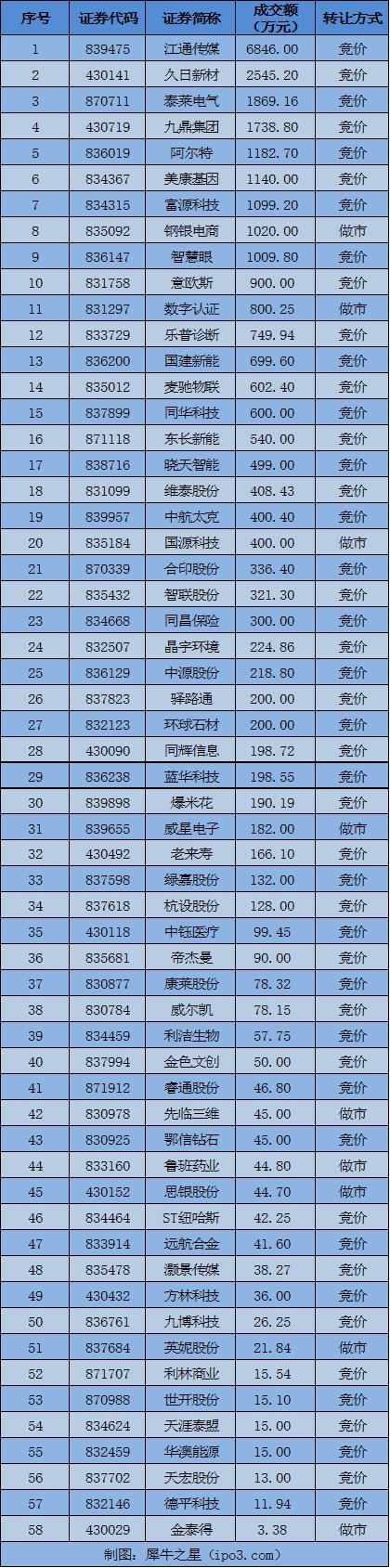 4月13日新三板大宗交易日报:总成交2.9亿 江通传媒成交6846万居首