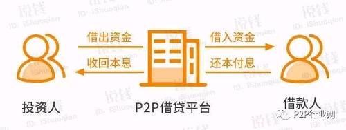 线下理财公司不能碰,理财还得选P2P!