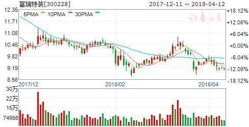 风险升级 国内外原油期货联袂上涨 受益5股或将爆发
