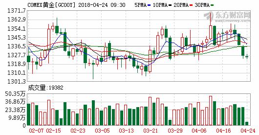 黄金日内交易分析:金价打开下跌通道 目标位1316.48美元/盎司