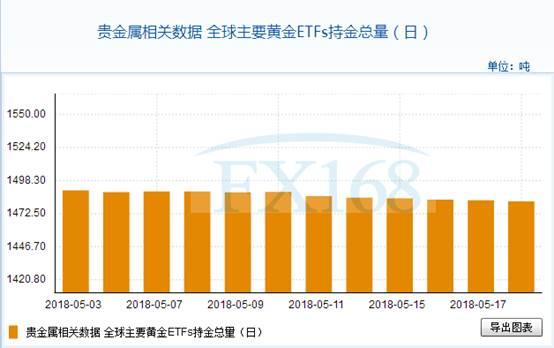 全球主要黄金ETFs5月18日持金总量与上一交易日减少0.884吨