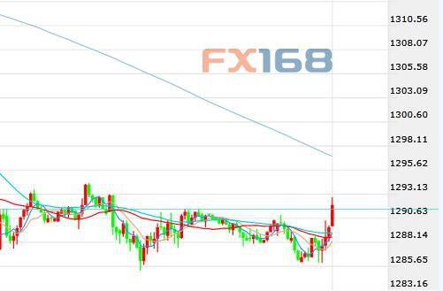 市场波澜不惊美元续涨 黄金企稳小幅反弹