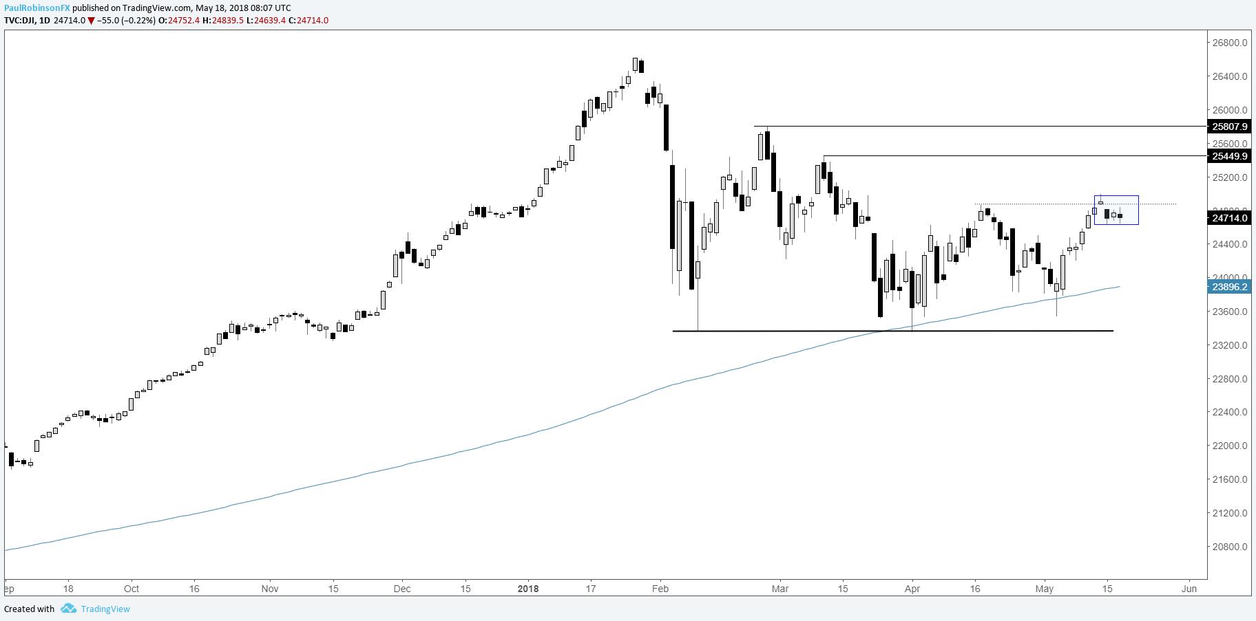 标普500、道琼斯指数走势分析:意欲更上一层楼?