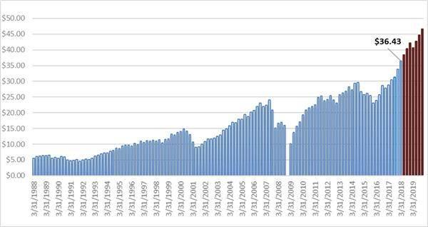 7.15美股行情  纳指连续两日创新高 盈利强劲 机构超配