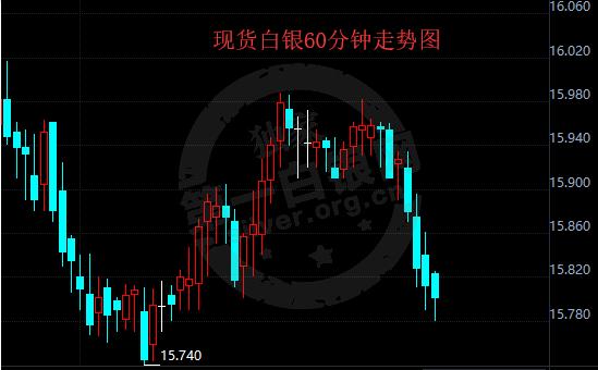今日白银实时价格_现货白银价格走势图分析(7月13日)