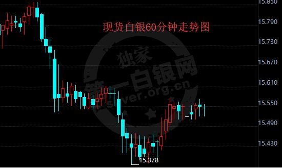 7.19白银四连跌 三大诱因将使贸易紧张局势变更加糟糕