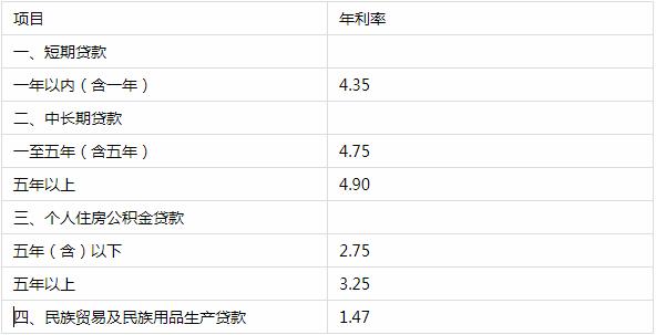 7月19日农行人民币贷款利息是多少?2018年农行贷款利率表一览