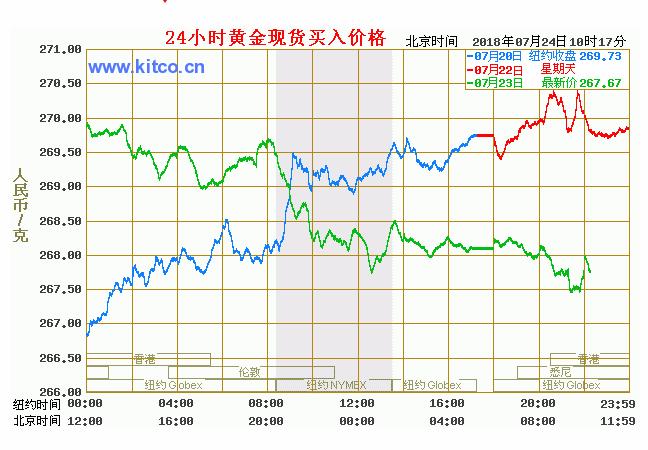 7.24 今日黄金价格,黄金每克多少,黄金现在的市场价