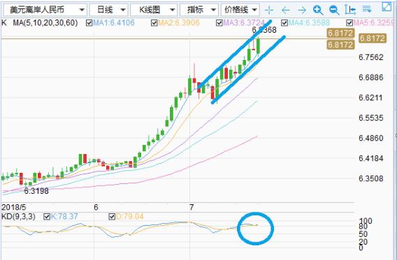 7.24 今日美元兑换人民币汇率,Globalidx 美元对人民币汇率预测分析