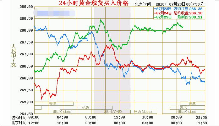 7.26 今日黄金价格,黄金多少钱一克?现货黄金价格是多少