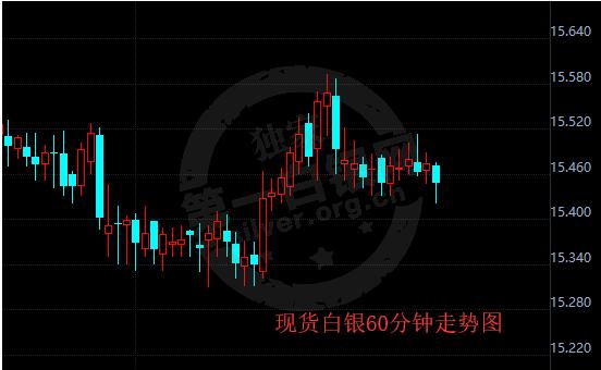 7.26 今日银价,今日银价多少钱一克,现货白银价格走势图分析