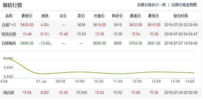 7.28 今日白银实时价格_现货白银价格走势图分析