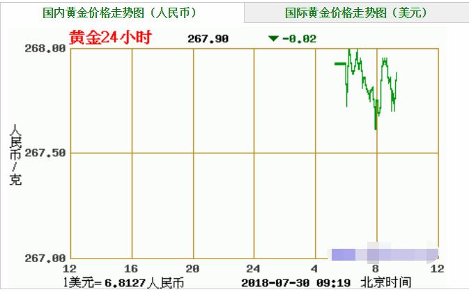 7.30 今日金价多少钱一克,今日黄金价格是多少,今日黄金价格走势图