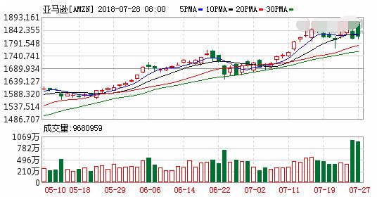 推特业绩不及预期股价暴跌2成