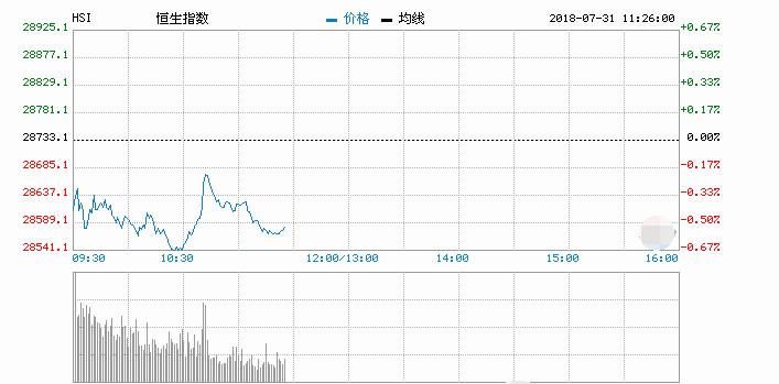 港股恒指低开0.24% 碧桂园跌2.64%领跌蓝筹