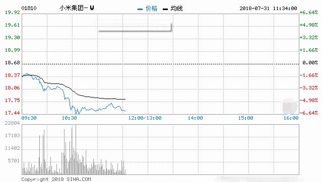 小米跳水大跌近6% 重回18港元下方