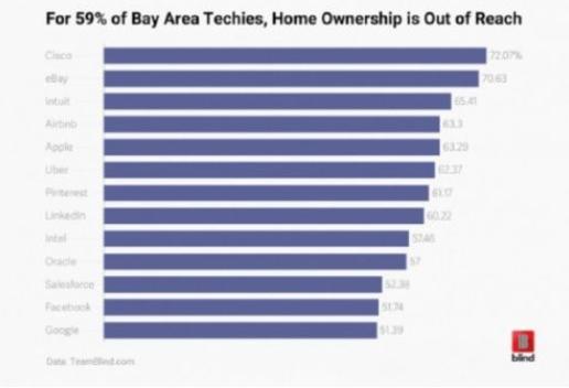 59%硅谷科技员工买不起房 即使年薪204万