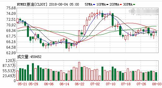 国际油价小幅收跌 投资者静待供应变化