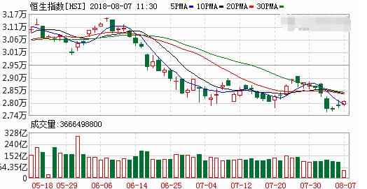 港股恒生指数高开0.25% 内房股大涨