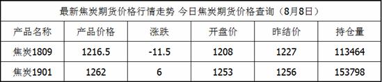 焦炭期货最新价格查询_焦炭8月8日价格一览表