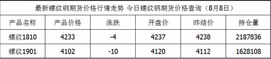 螺纹钢期货最新价格查询_螺纹钢8月8日价格一览表