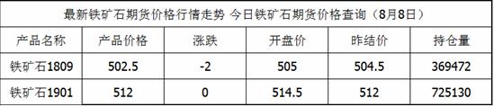 铁矿石期货最新价格查询_铁矿石8月8日价格一览表