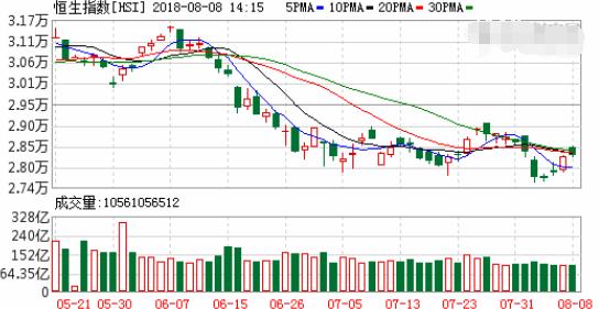 恒指半日涨0.42%报28368点 石油股集体上涨
