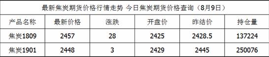 8月9日焦炭期货最新价格查询_焦炭今日价格一览表