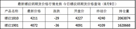 8月9日螺纹钢期货最新价格查询_螺纹钢今日价格一览表