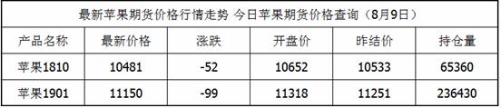 8月9日苹果期货最新价格查询_苹果今日价格一览表