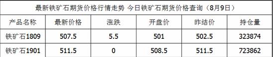 8月9日铁矿石期货最新价格查询_铁矿石今日价格一览表