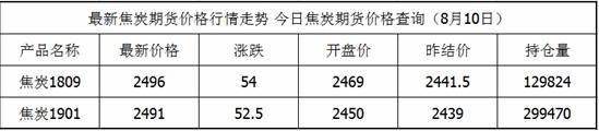 8月10日焦炭期货价格查询焦炭价格表今天更新