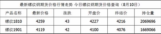 8月10日螺纹钢期货最新价格