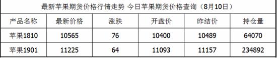 苹果的最新价格查询8月10日苹果今天的价格清单