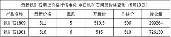 8月10日铁矿石期货最新价格