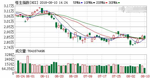 恒指半日跌0.46%报28474点 内房股逆市上涨