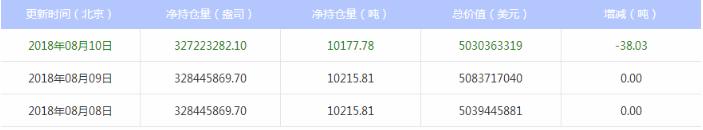 最新的白银ETF的位置在8月13日下降38.03吨。
