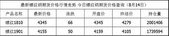 8月14日螺纹钢期货最新价格查询_螺纹钢今日价格一览表