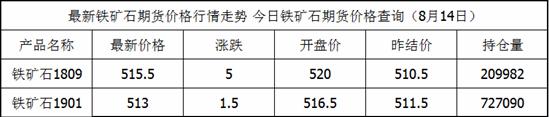 8月14日铁矿石最新价格查询_铁矿石今日价格一览表