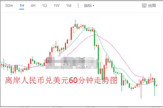 """人民币兑美元中间价结束6连贬 只因央行在上海祭出这一""""绝杀"""""""
