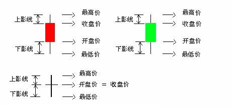 股票K线图介绍