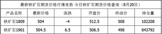 8月20日铁矿石期货最新价格查询_铁矿石今日价格一览表