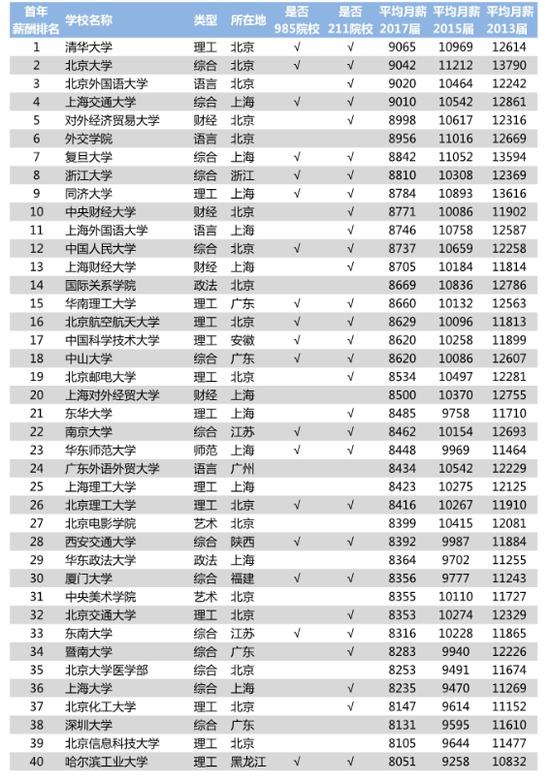 2018年各专业收入排名_2018年各大学各专业薪酬排行榜