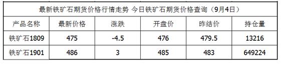 9月4日铁矿石期货最新价格查询_铁矿石期货今日价格一览表