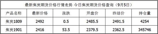 9.5 焦炭期货最新价格查询  焦炭今日价格 焦炭期货实时行情