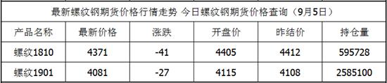 9月5日螺纹钢期货最新价格查询 螺纹钢今日价格 螺纹钢期货实时行情