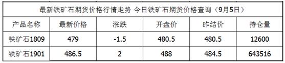 9月5日铁矿石期货最新价格查询 铁矿石今日价格 铁矿石期货实时行情