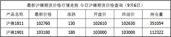 9月6日沪镍期货最新价格查询 沪镍期货价格实时行情